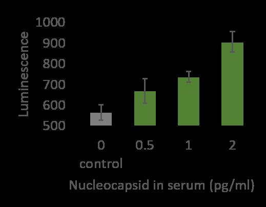 Monoclonal Antibodies - COVID-19 Case Study
