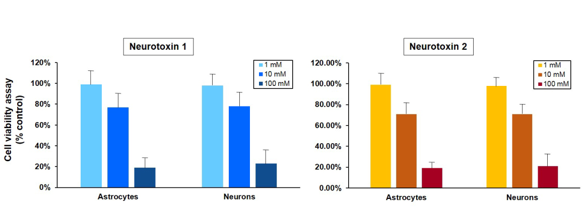 Graphs of cell viability of astrocytes and neurons after exposure to neurotoxins during drug toxicity testing