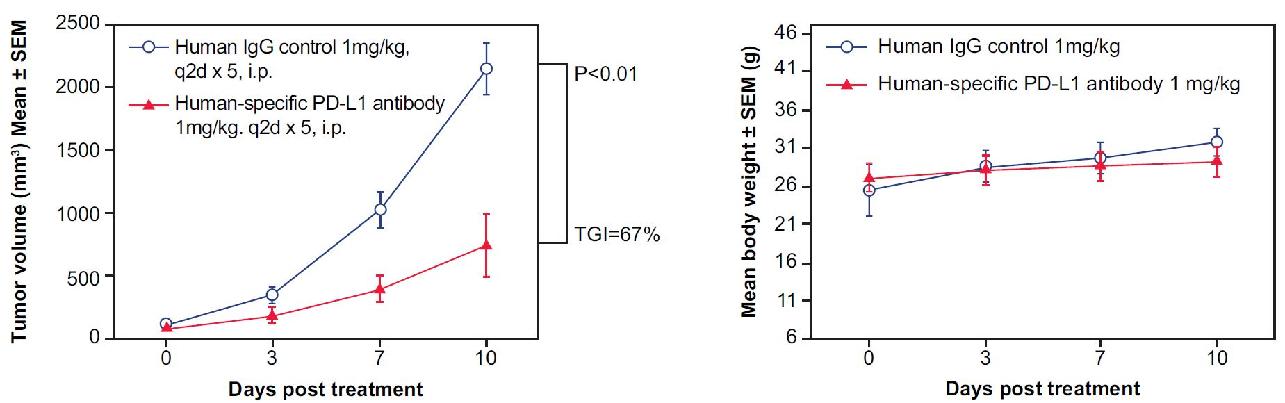 appnote-animalmodel-mouserepository-humanicp-pd-l1-1