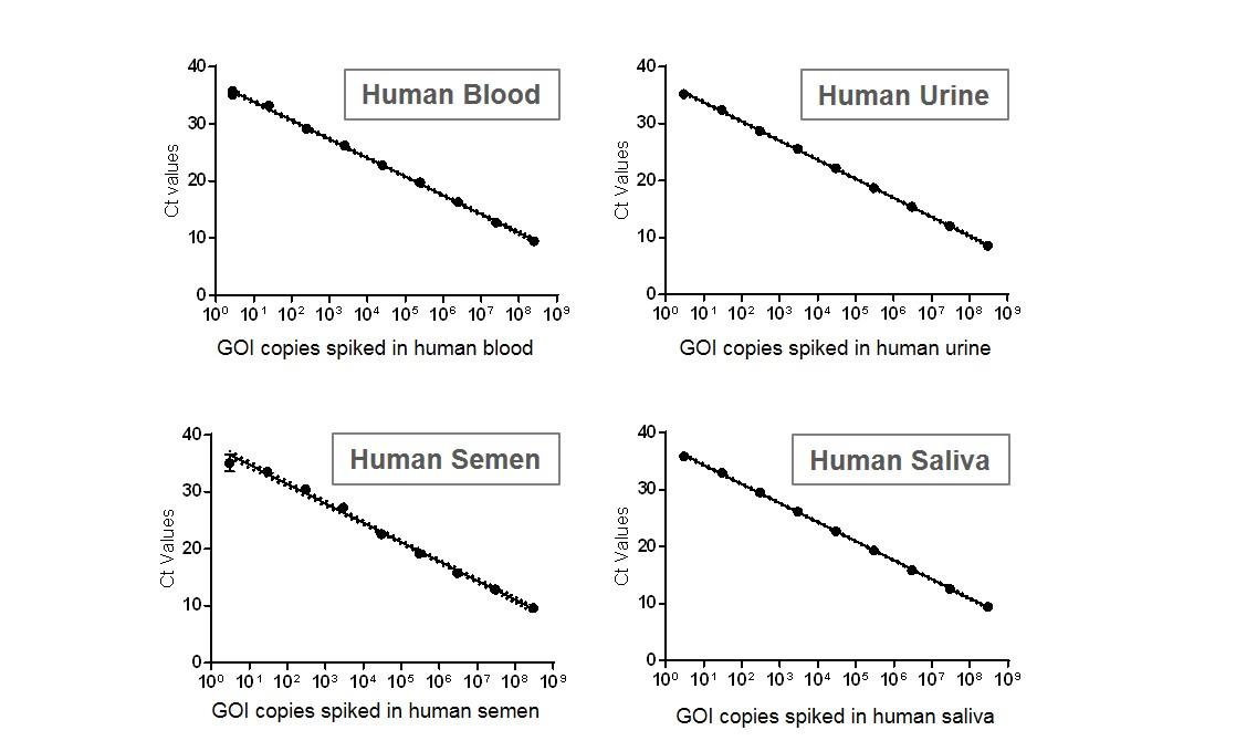 appnote-service-cro-virusshedding-humanfluid-2a