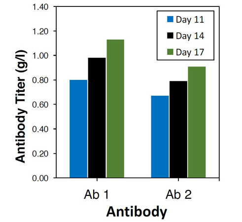 appnote-targatt-cellline-cho-antibodyproduction
