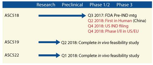 ASC's Therapeutic Development Timeline