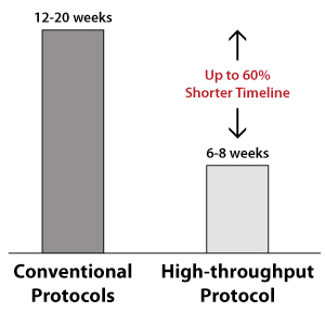 technical-service-stemcell-genomeediting-graph